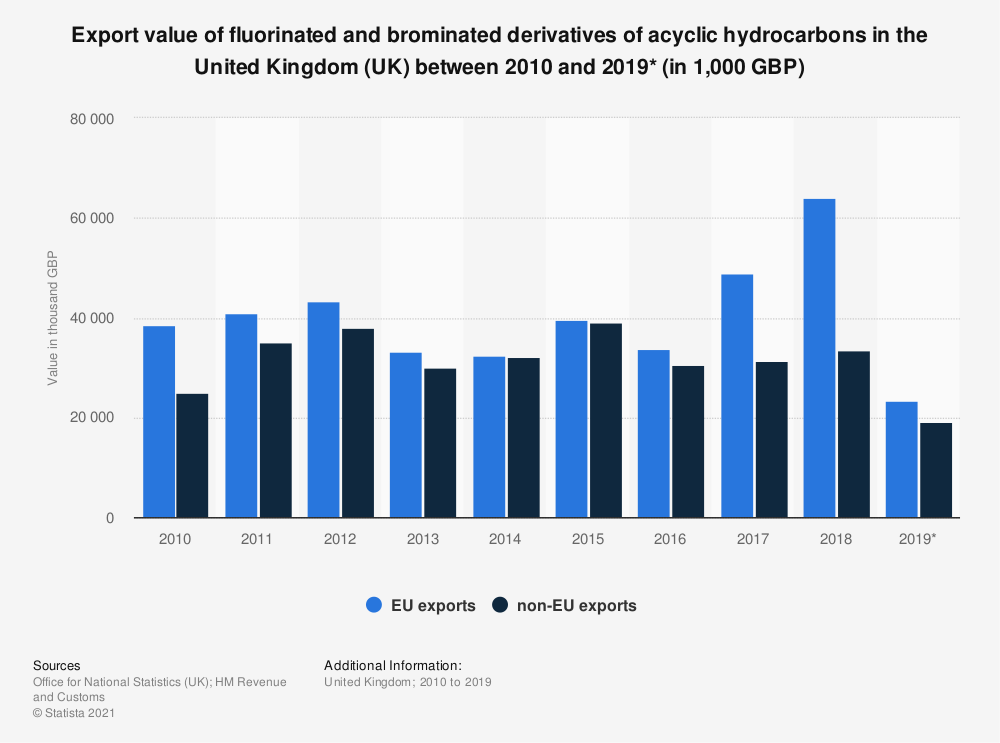 Statistic: Export value of fluorinated and brominated derivatives of acyclic hydrocarbons in the United Kingdom (UK) between 2010 and 2019* (in 1,000 GBP) | Statista