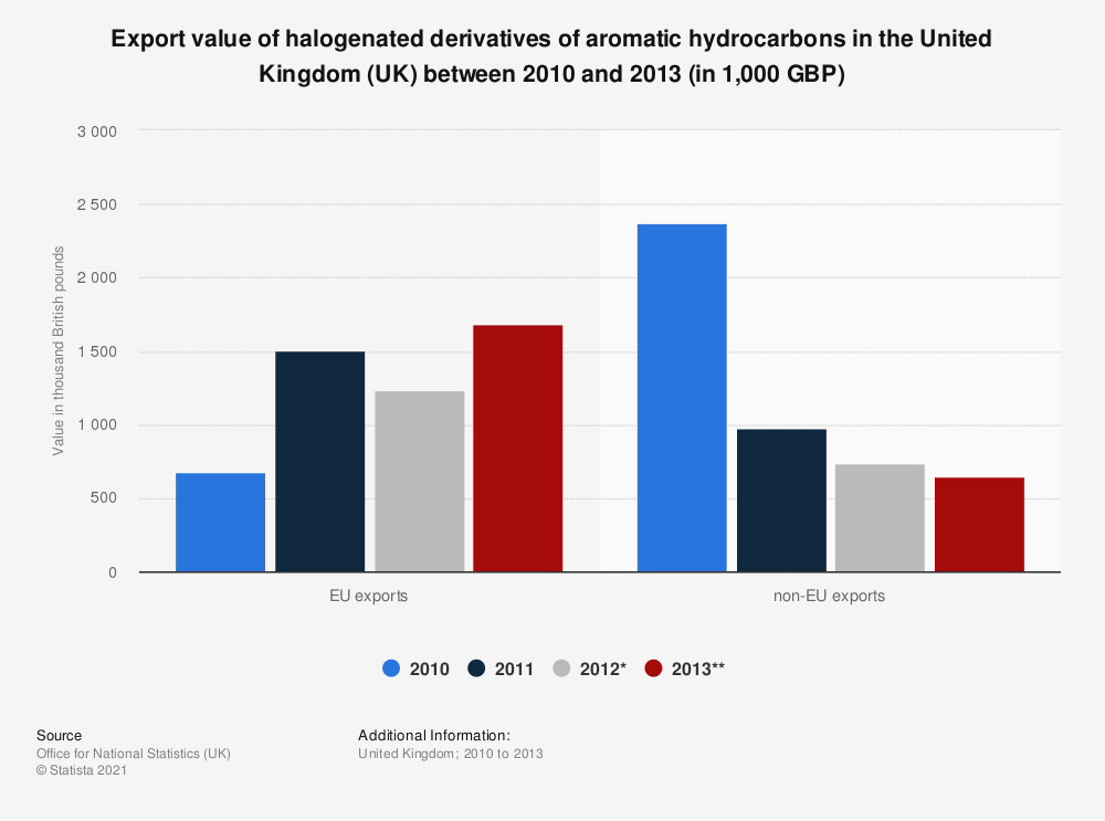 Statistic: Export value of halogenated derivatives of aromatic hydrocarbons in the United Kingdom (UK) between 2010 and 2013 (in 1,000 GBP) | Statista