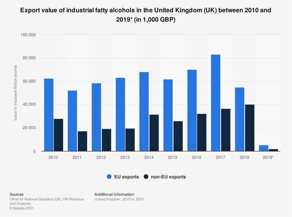 Statistic: Export value of industrial fatty alcohols in the United Kingdom (UK) between 2010 and 2019* (in 1,000 GBP) | Statista