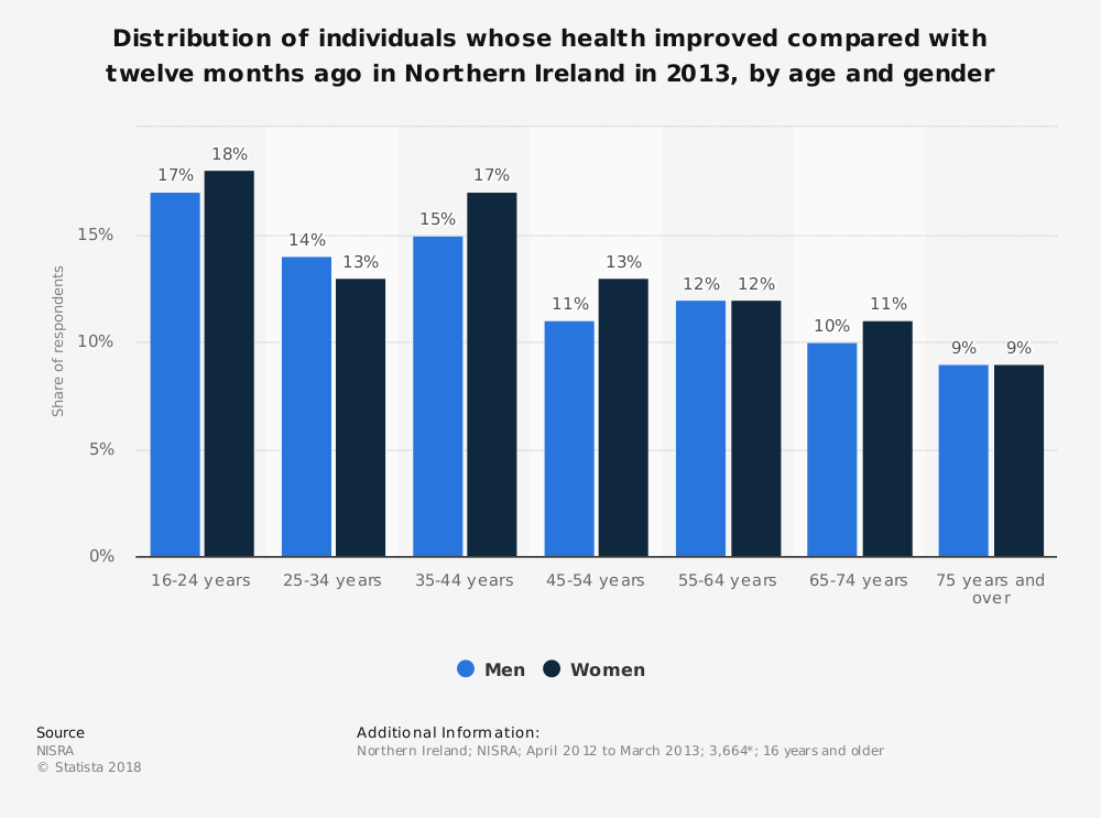 Statistic: Distribution of individuals whose health improved compared with twelve months ago in Northern Ireland in 2013, by age and gender | Statista
