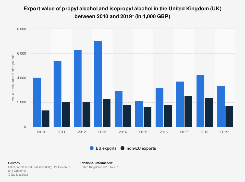 Statistic: Export value of propyl alcohol and isopropyl alcohol in the United Kingdom (UK) between 2010 and 2019* (in 1,000 GBP) | Statista