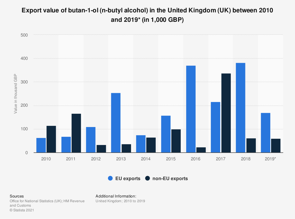 Statistic: Export value of butan-1-ol (n-butyl alcohol) in the United Kingdom (UK) between 2010 and 2018 (in 1,000 GBP) | Statista