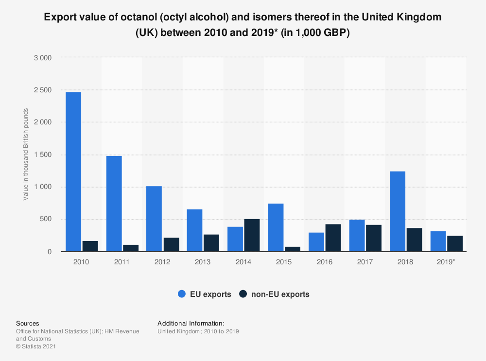 Statistic: Export value of octanol (octyl alcohol) and isomers thereof in the United Kingdom (UK) between 2010 and 2019* (in 1,000 GBP) | Statista