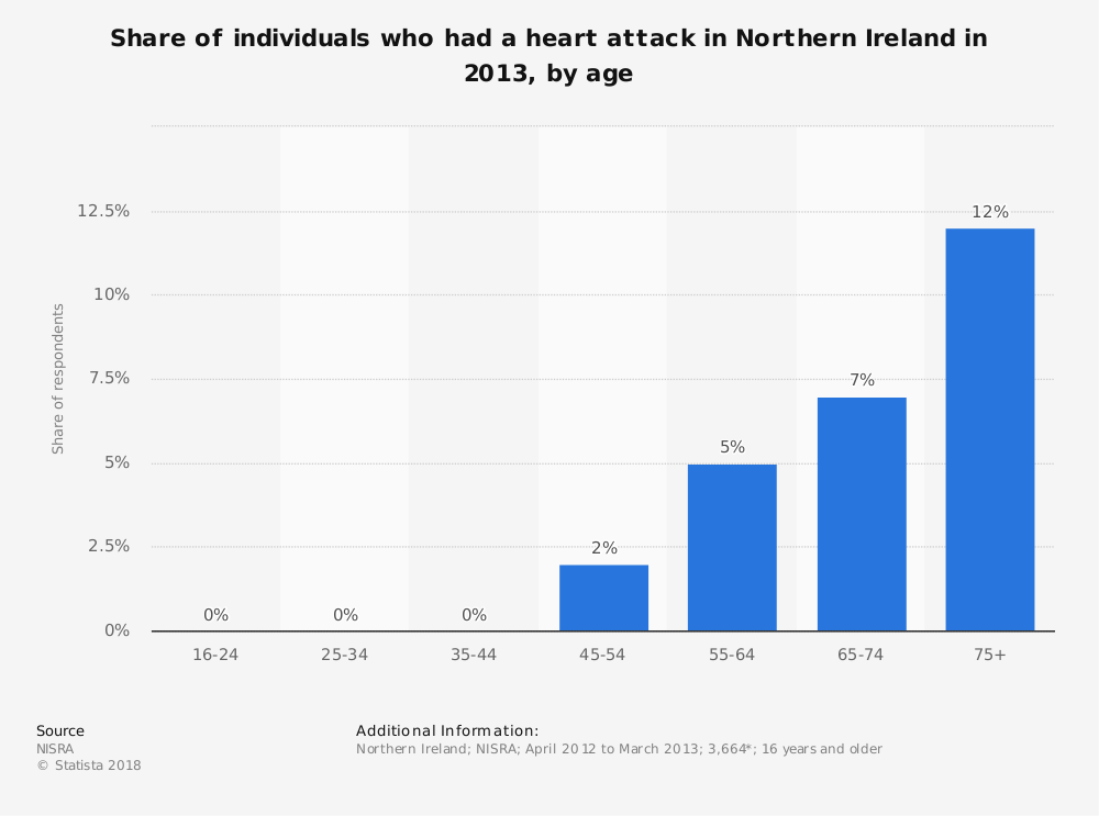 Statistic: Share of individuals who had a heart attack in Northern Ireland in 2013, by age | Statista