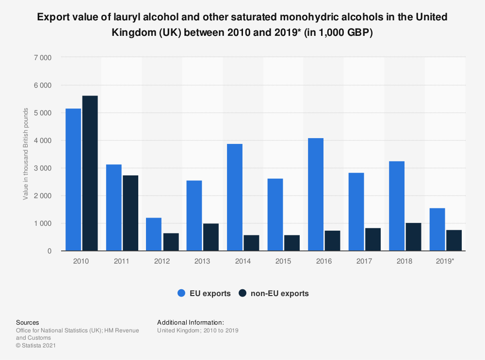 Statistic: Export value of lauryl alcohol and other saturated monohydric alcohols in the United Kingdom (UK) between 2010 and 2018 (in 1,000 GBP) | Statista
