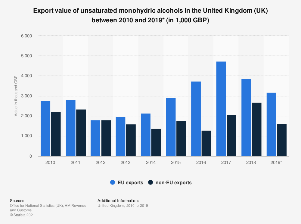 Statistic: Export value of unsaturated monohydric alcohols in the United Kingdom (UK) between 2010 and 2019* (in 1,000 GBP) | Statista