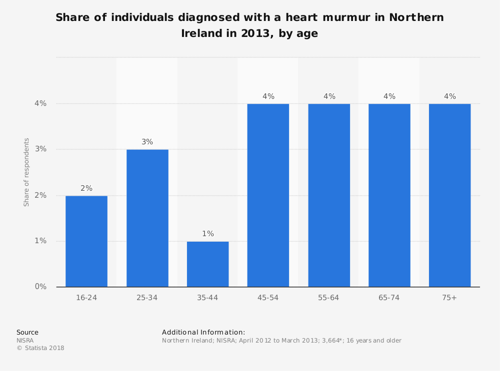 Statistic: Share of individuals diagnosed with a heart murmur in Northern Ireland in 2013, by age | Statista