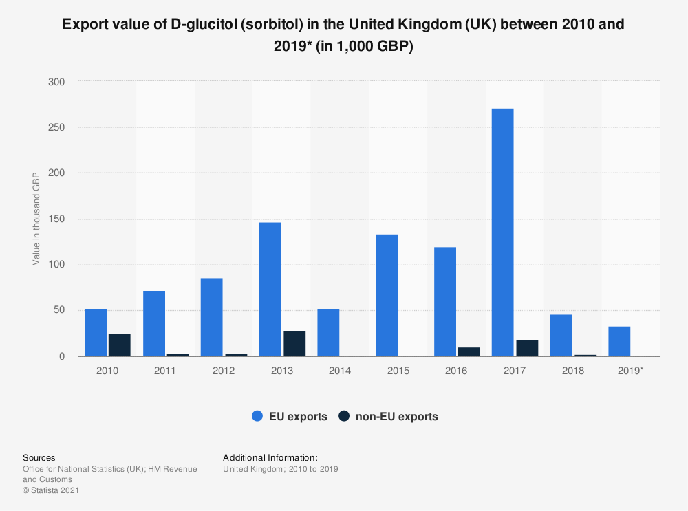 Statistic: Export value of D-glucitol (sorbitol) in the United Kingdom (UK) between 2010 and 2019* (in 1,000 GBP) | Statista