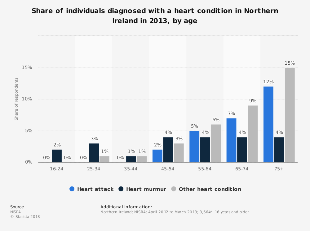 Statistic: Share of individuals diagnosed with a heart condition in Northern Ireland in 2013, by age | Statista