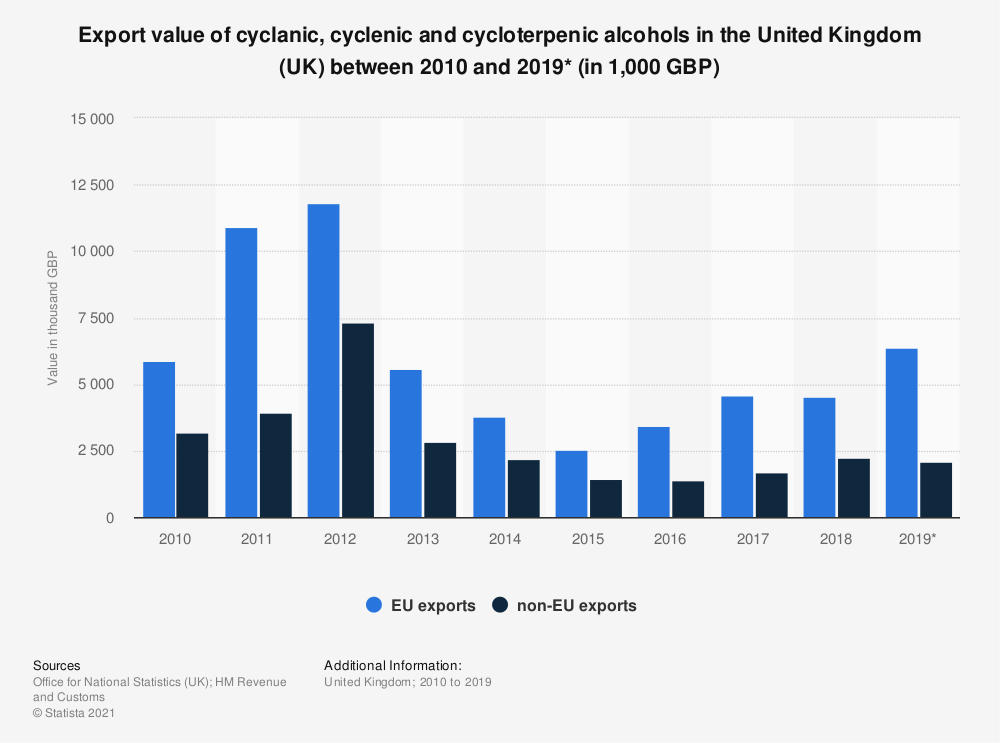 Statistic: Export value of cyclanic, cyclenic and cycloterpenic alcohols in the United Kingdom (UK) between 2010 and 2018 (in 1,000 GBP) | Statista