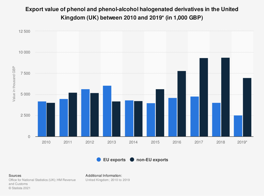 Statistic: Export value of phenol and phenol-alcohol halogenated derivatives in the United Kingdom (UK) between 2010 and 2019* (in 1,000 GBP) | Statista