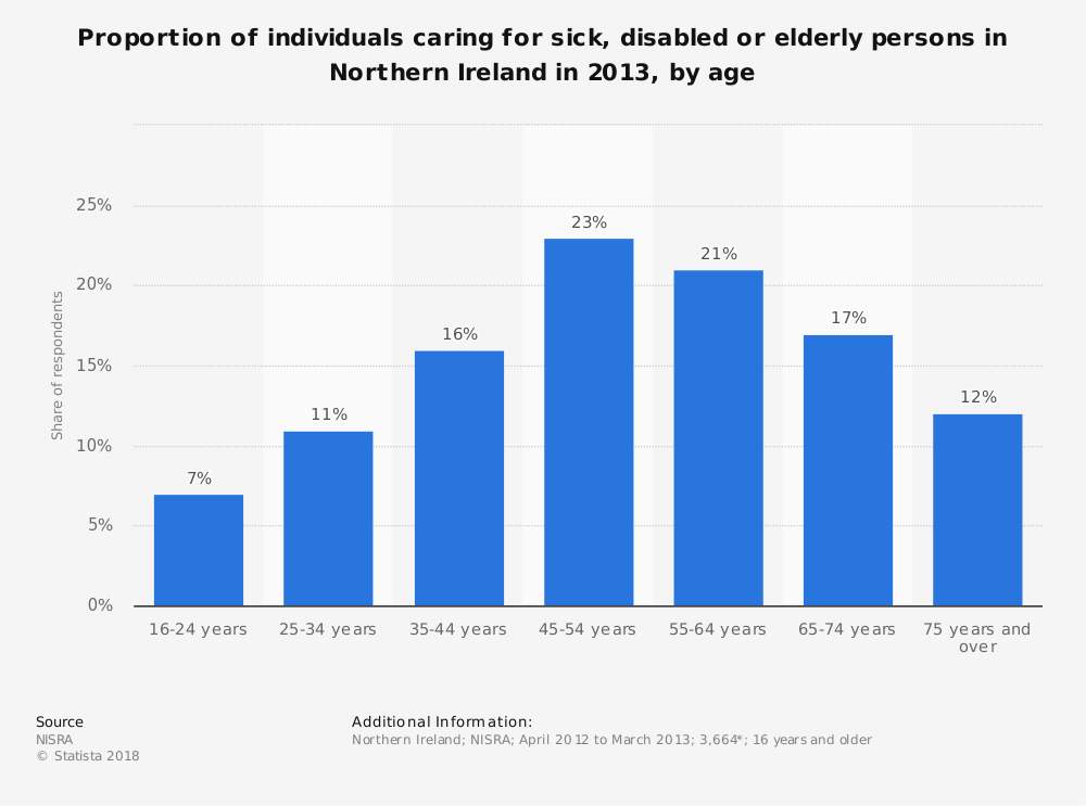 Statistic: Proportion of individuals caring for sick, disabled or elderly persons in Northern Ireland in 2013, by age | Statista