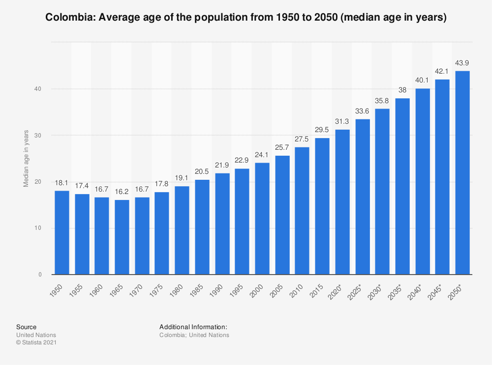 Statistic: Colombia: Average age of the population from 1950 to 2050 (median age in years) | Statista