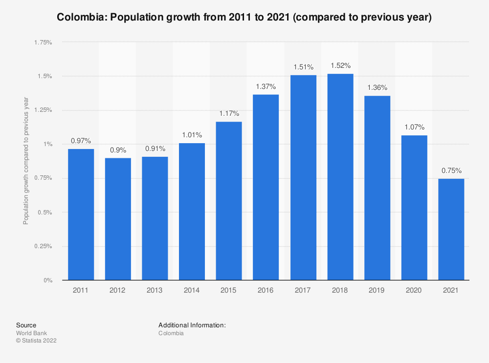 Statistic: Colombia: Population growth from 2009 to 2019 (compared to previous year) | Statista