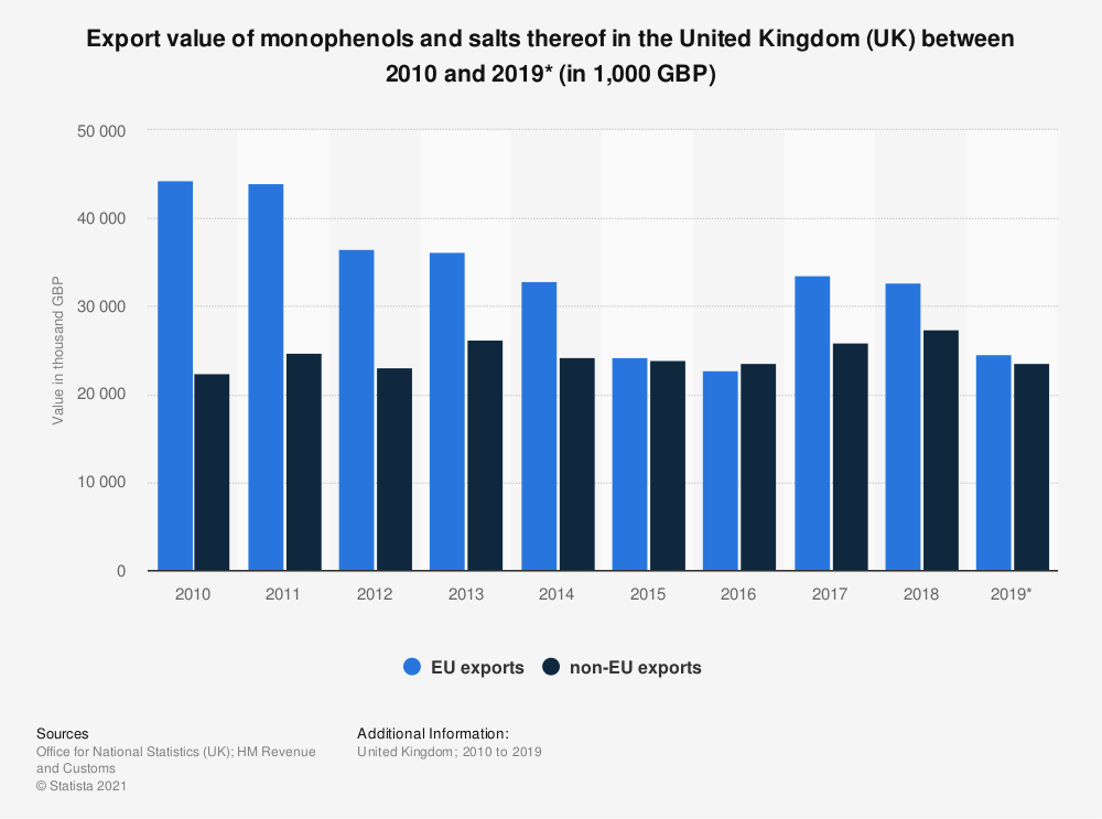 Statistic: Export value of monophenols and salts thereof in the United Kingdom (UK) between 2010 and 2018 (in 1,000 GBP) | Statista