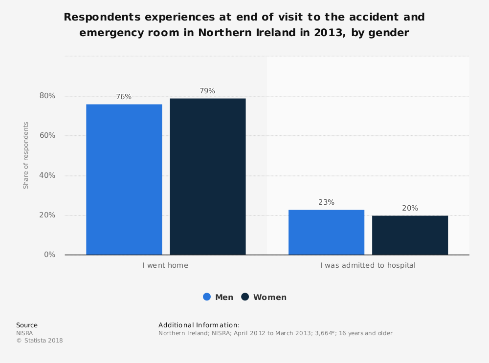Statistic: Respondents experiences at end of visit to the accident and emergency room in Northern Ireland in 2013, by gender | Statista