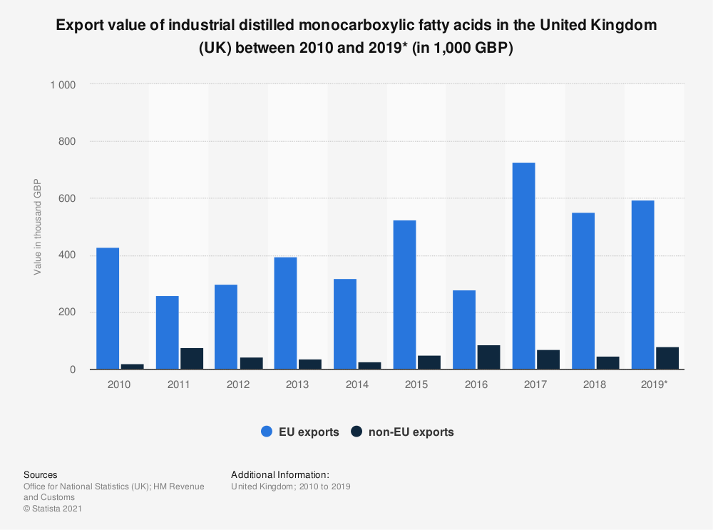 Statistic: Export value of industrial distilled monocarboxylic fatty acids in the United Kingdom (UK) between 2010 and 2019* (in 1,000 GBP) | Statista