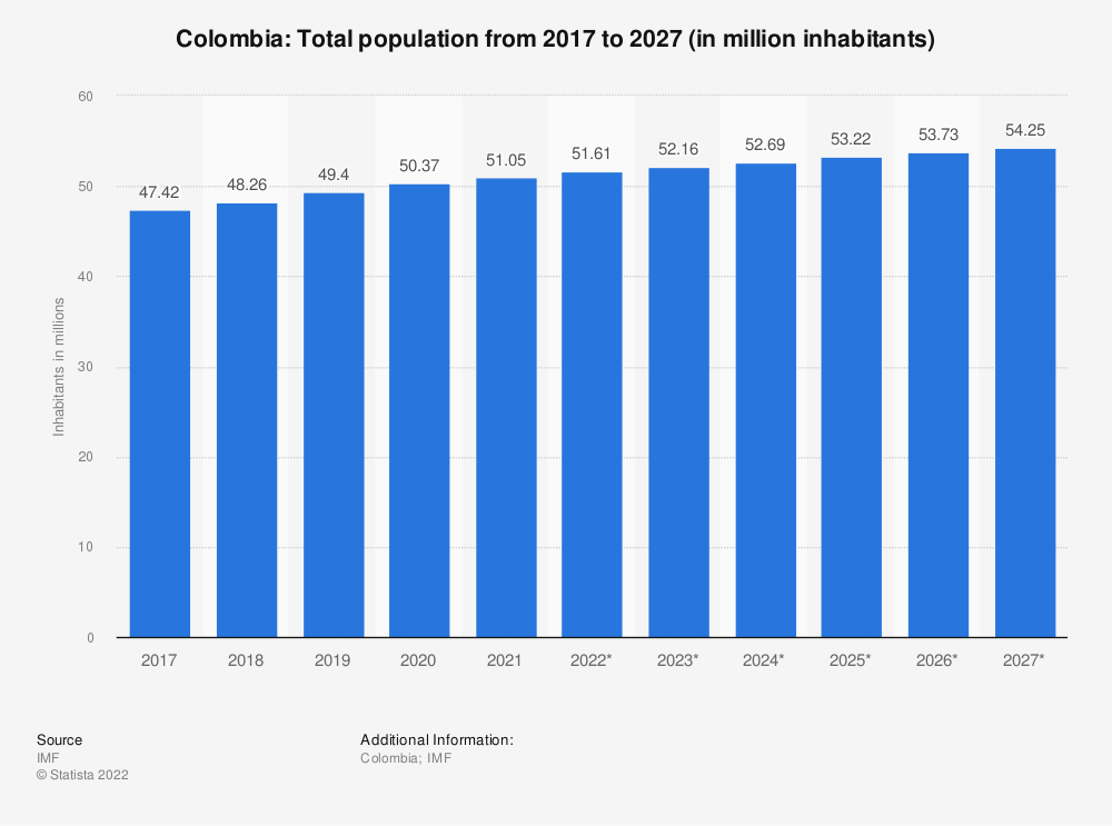 Statistic: Colombia: Total population from 2014 to 2024 (in million inhabitants) | Statista