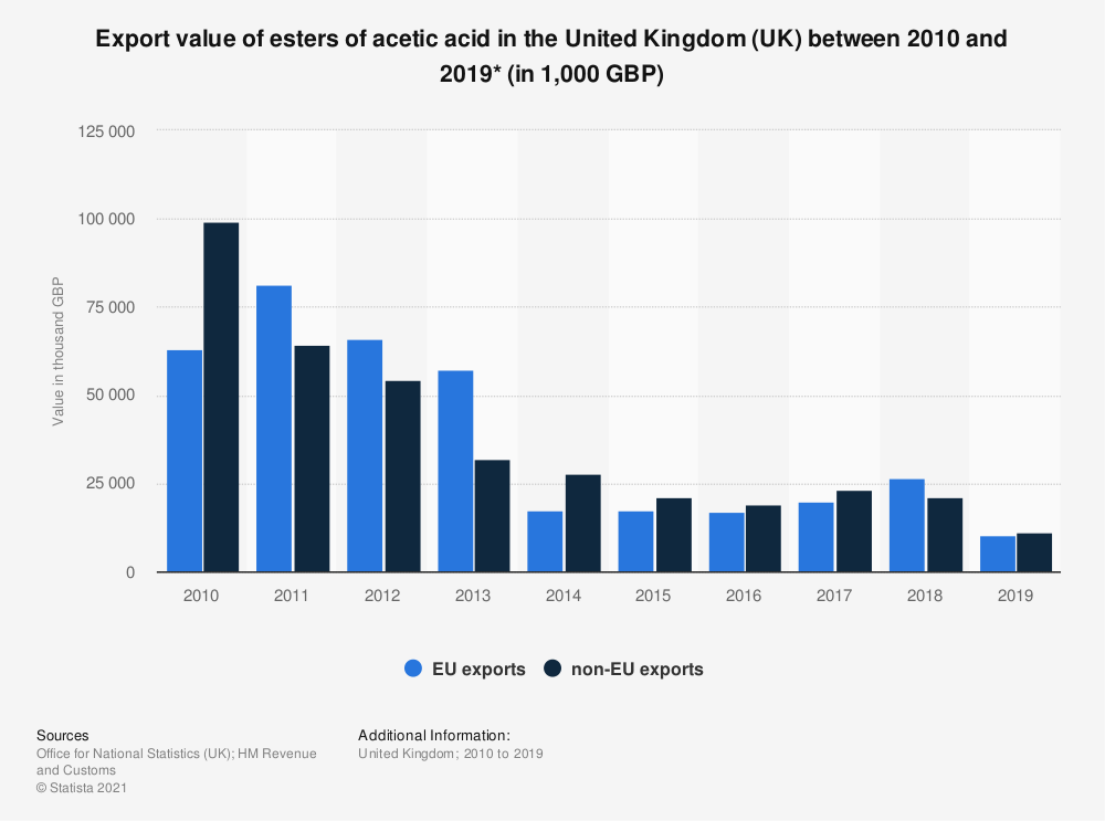 Statistic: Export value of esters of acetic acid in the United Kingdom (UK) between 2010 and 2019* (in 1,000 GBP) | Statista
