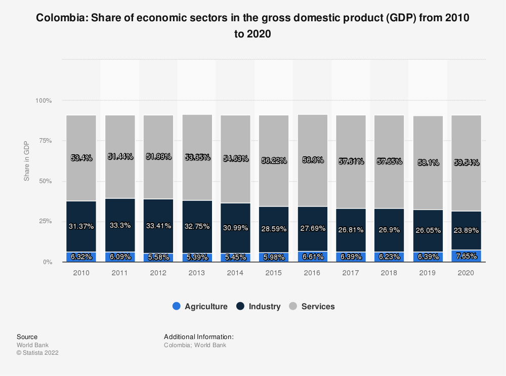 Statistic: Colombia: Share of economic sectors in the gross domestic product (GDP) from 2007 to 2017 | Statista