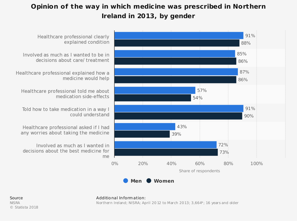 Statistic: Opinion of the way in which medicine was prescribed in Northern Ireland in 2013, by gender | Statista