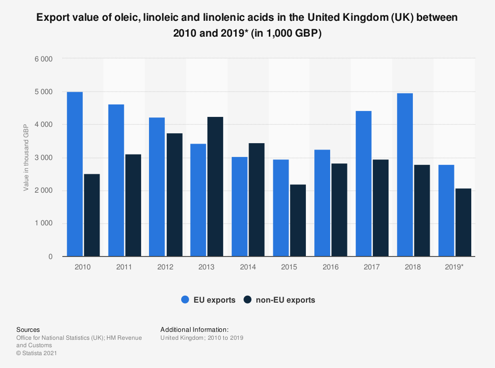 Statistic: Export value of oleic, linoleic and linolenic acids in the United Kingdom (UK) between 2010 and 2019* (in 1,000 GBP) | Statista