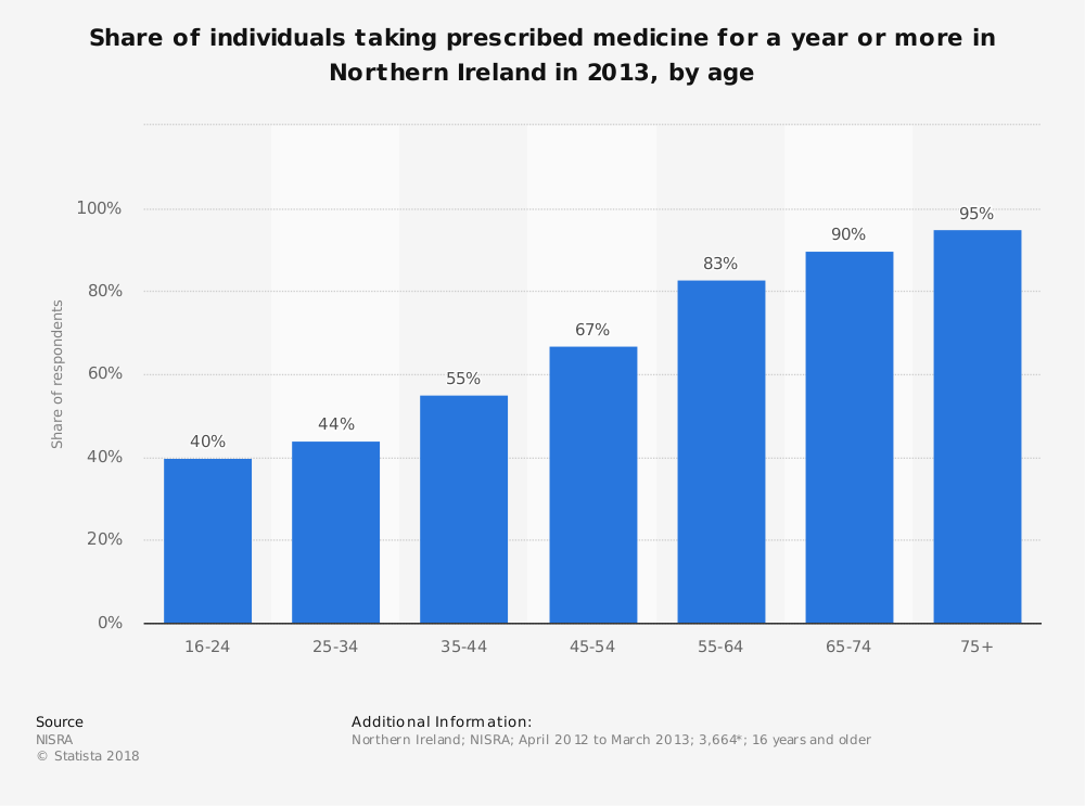Statistic: Share of individuals taking prescribed medicine for a year or more in Northern Ireland in 2013, by age | Statista