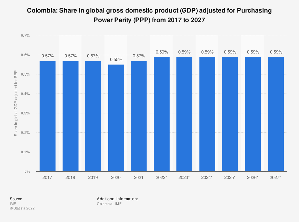 Statistic: Colombia: Share in global gross domestic product (GDP) adjusted for Purchasing Power Parity (PPP) from 2014 to 2024 | Statista