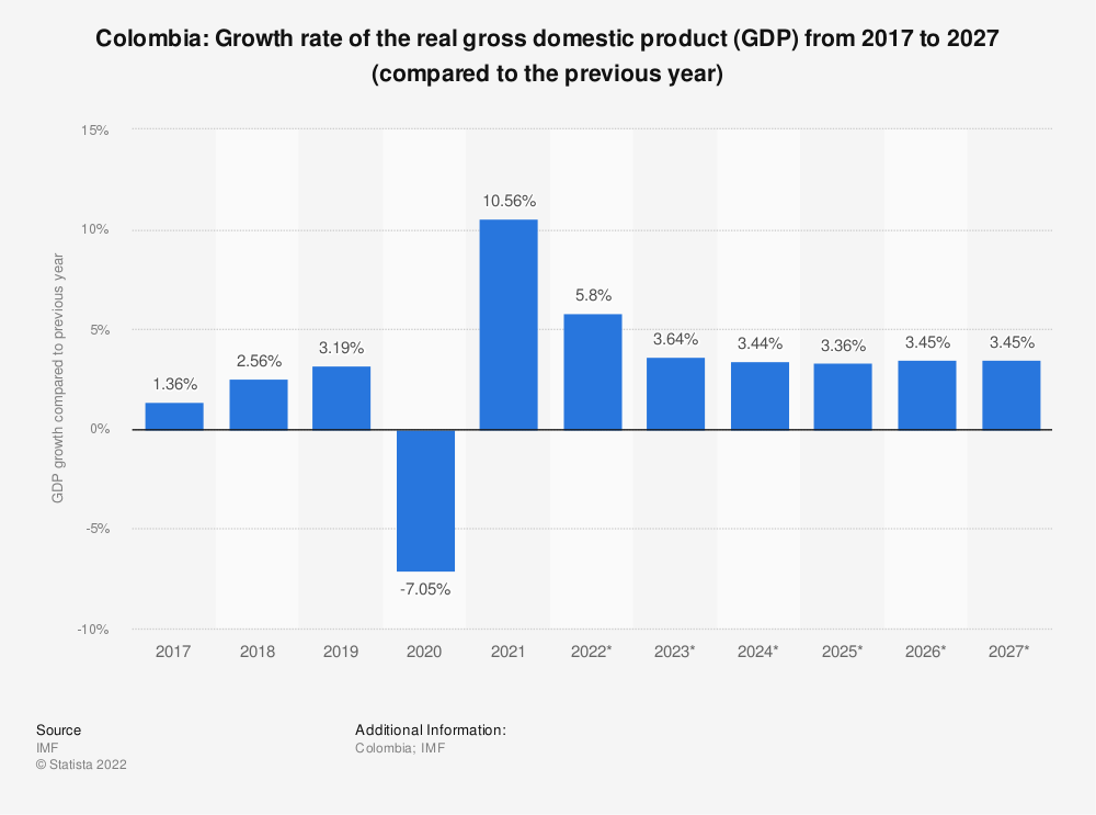 Statistic: Colombia: Growth rate of the real gross domestic product (GDP) from 2014 to 2024 (compared to the previous year) | Statista