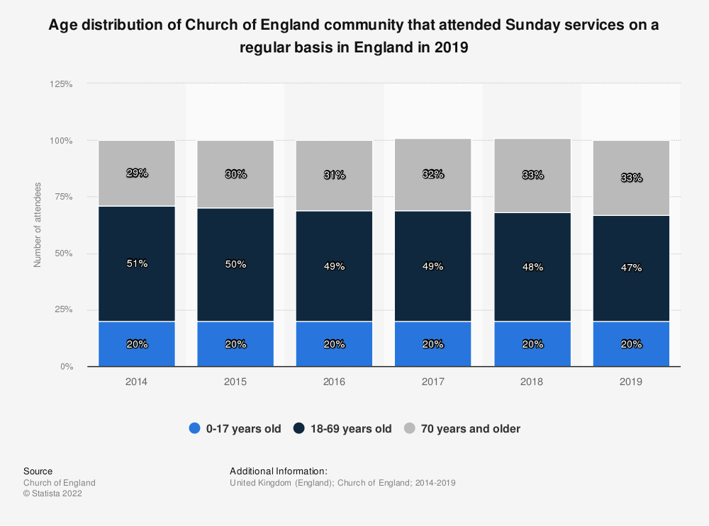 Statistic: Age distribution of Church of England community that attended Sunday services on a regular basis in England in 2019   Statista