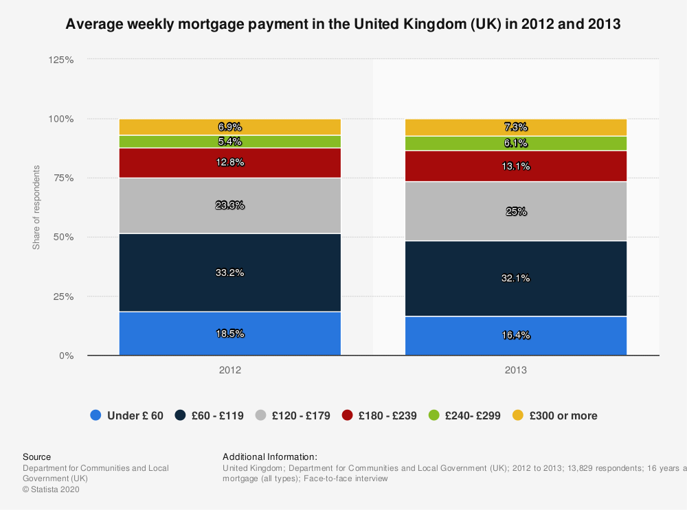 Statistic: Average weekly mortgage payment in the United Kingdom (UK) in 2012 and 2013 | Statista