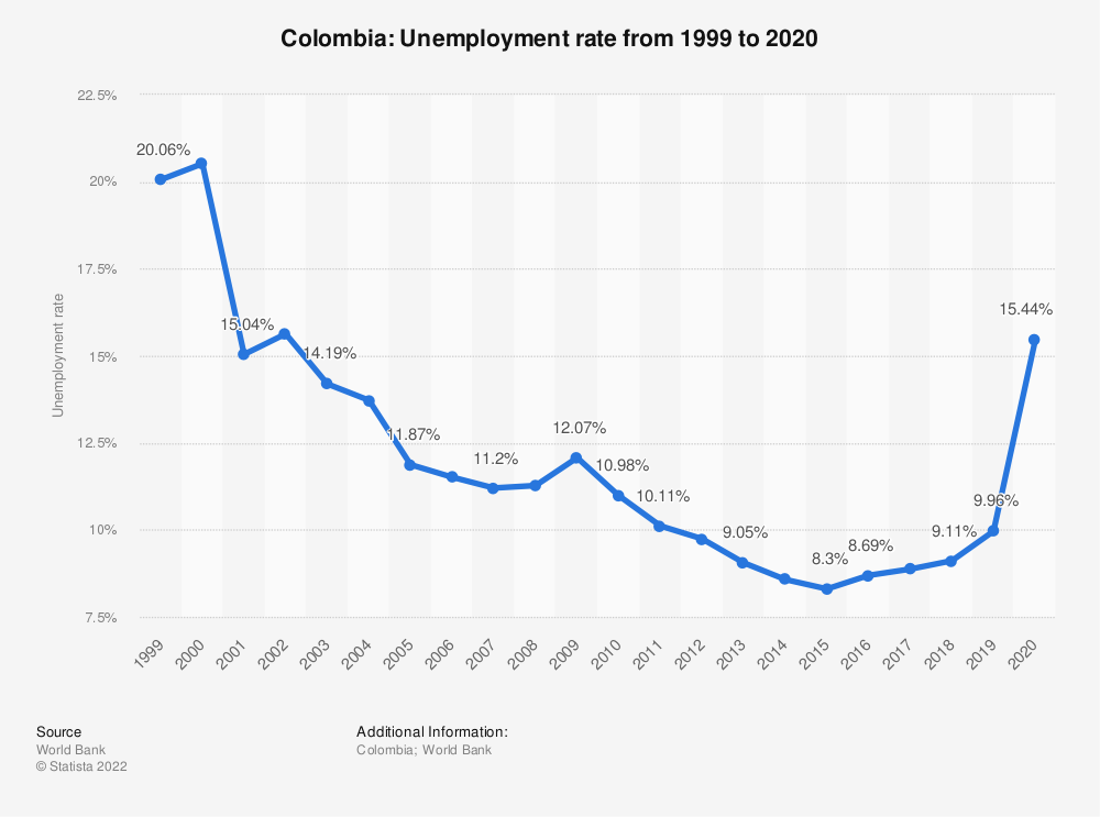 Statistic: Colombia: Unemployment rate from 1998 to 2018 | Statista