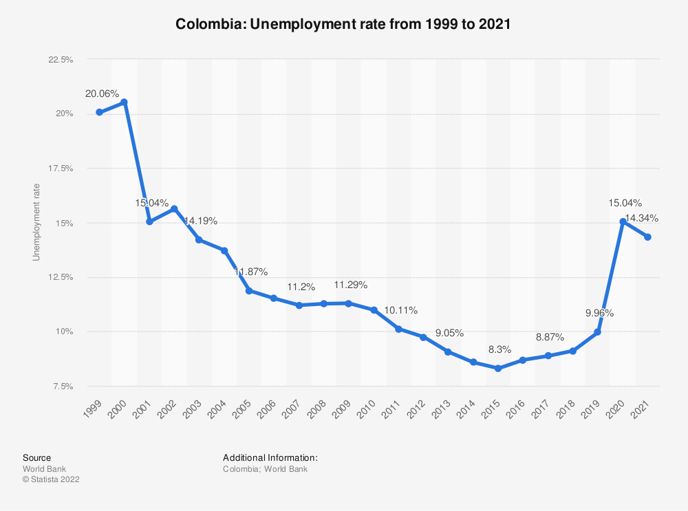 Statistic: Colombia: Unemployment rate from 1999 to 2019 | Statista