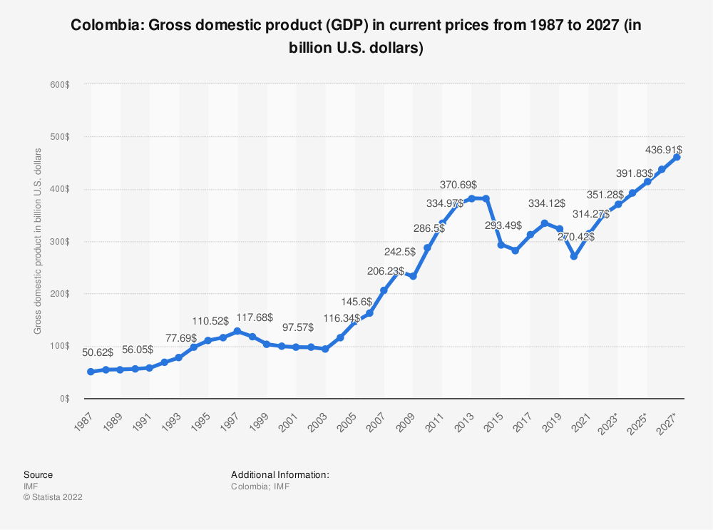 Statistic: Colombia: Gross domestic product (GDP) in current prices from 1984 to 2021 (in billion international dollars) | Statista