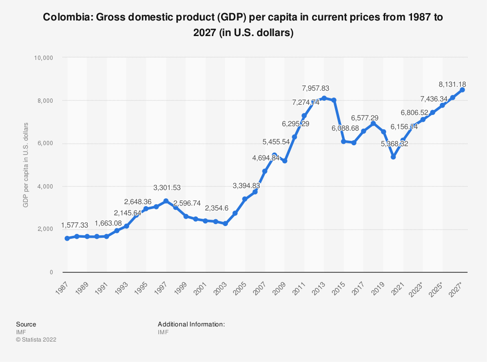 Statistic: Colombia: Gross domestic product (GDP) per capita in current prices from 2014 to 2024 (in U.S. dollars) | Statista