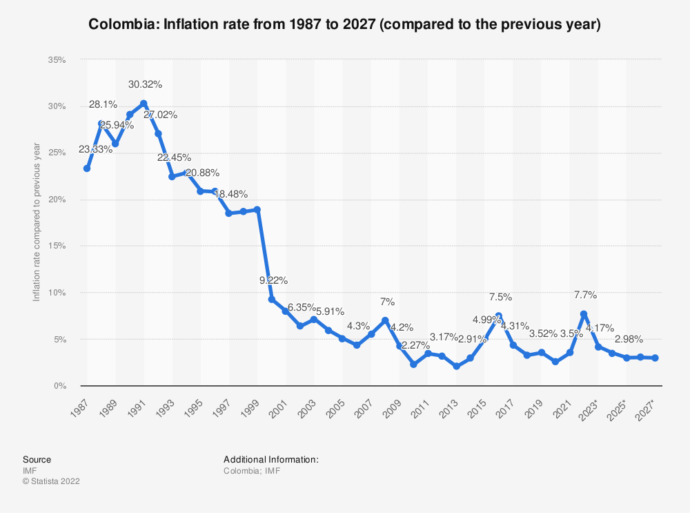 Statistic: Colombia: Inflation rate from 1984 to 2024 (compared to the previous year) | Statista