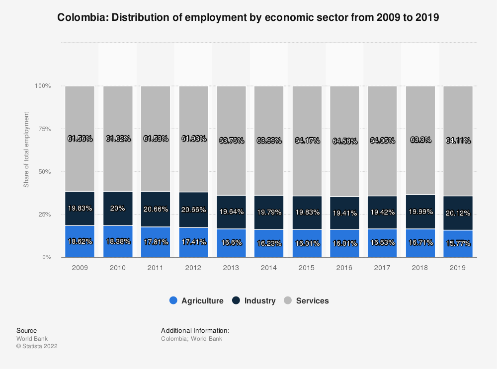 Statistic: Colombia: Distribution of employment by economic sector from 2008 to 2018 | Statista