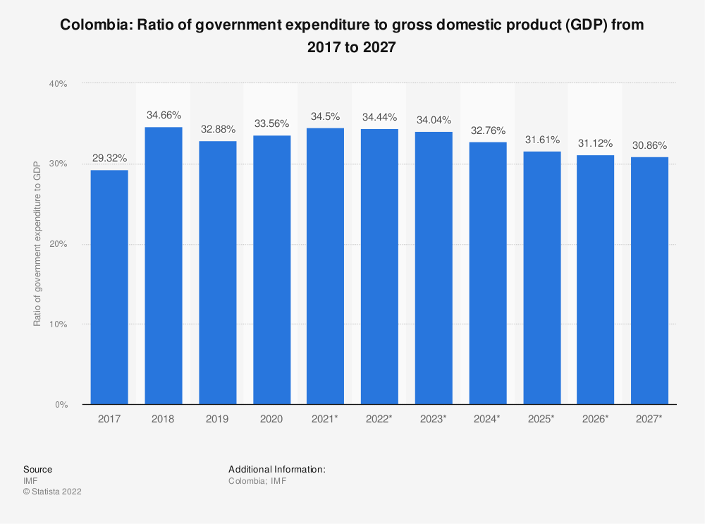 Statistic: Colombia: Ratio of government expenditure to gross domestic product (GDP) from 2014 to 2024 | Statista