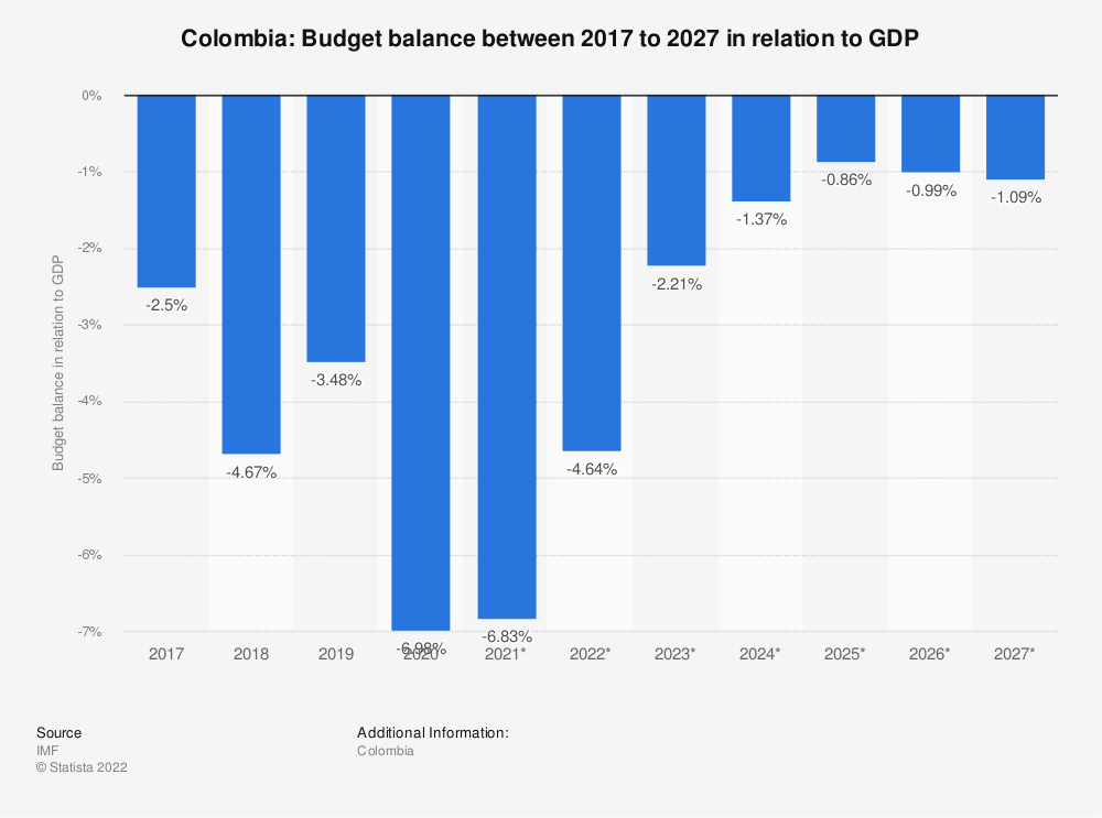 Statistic: Colombia: Budget balance between 2015 to 2025 in relation to GDP | Statista