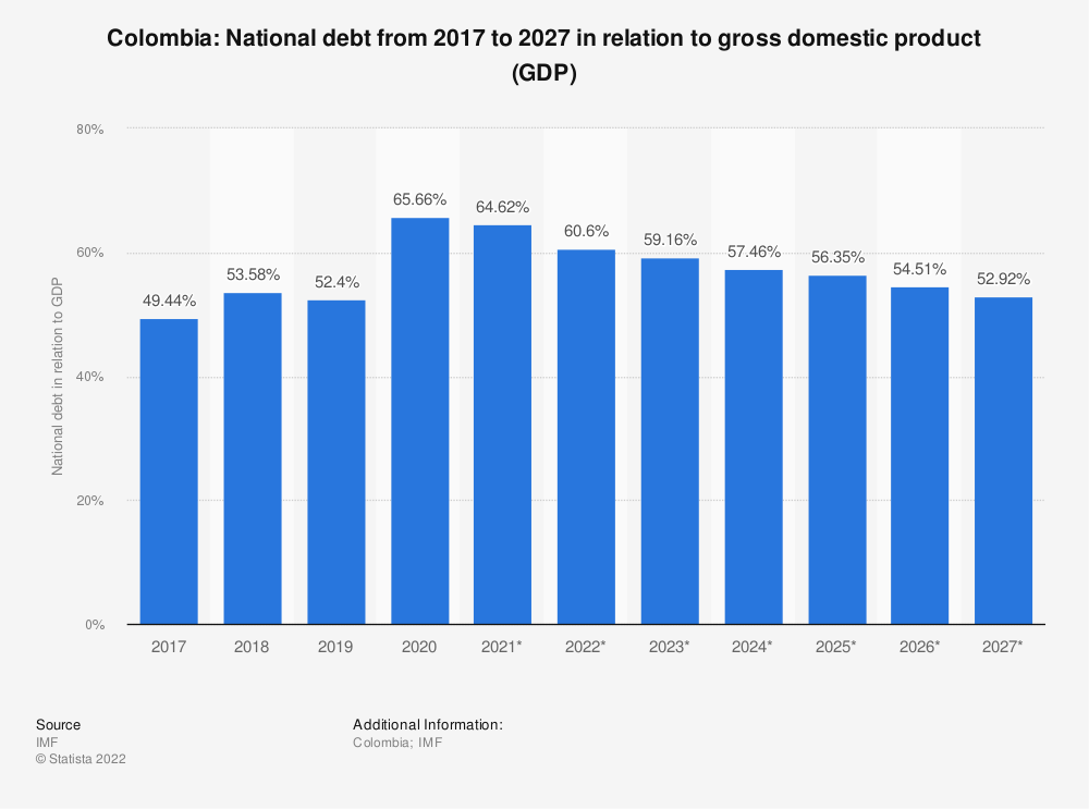 Statistic: Colombia: National debt from 2015 to 2025 in relation to gross domestic product (GDP) | Statista