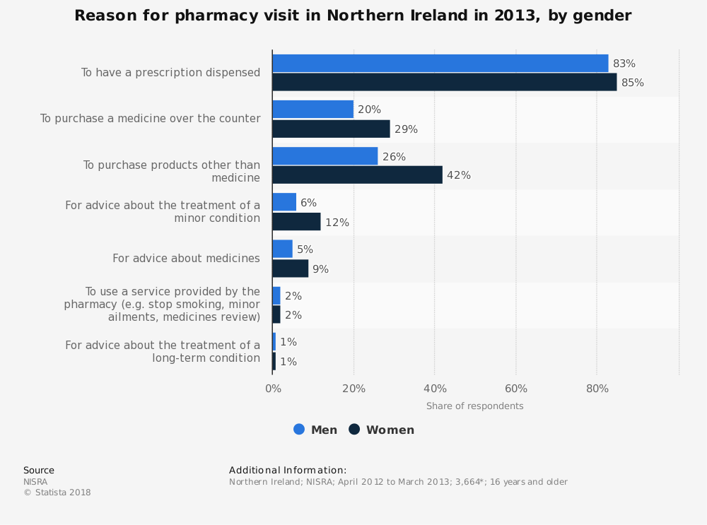 Statistic: Reason for pharmacy visit in Northern Ireland in 2013, by gender | Statista