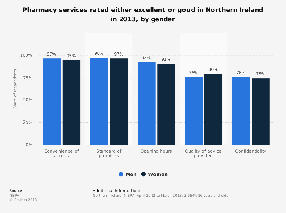 Statistic: Pharmacy services rated either excellent or good in Northern Ireland in 2013, by gender | Statista
