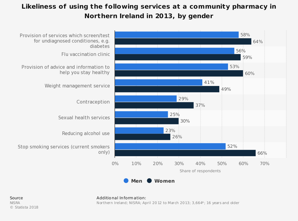 Statistic: Likeliness of using the following services at a community pharmacy in Northern Ireland in 2013, by gender | Statista