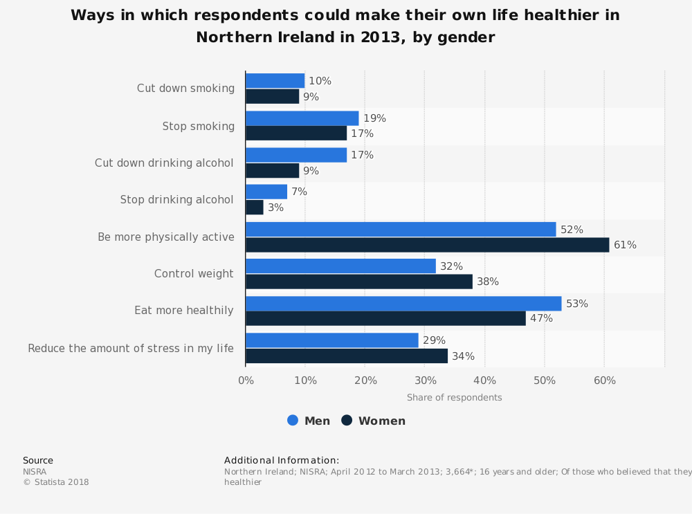 Statistic: Ways in which respondents could make their own life healthier in Northern Ireland in 2013, by gender | Statista