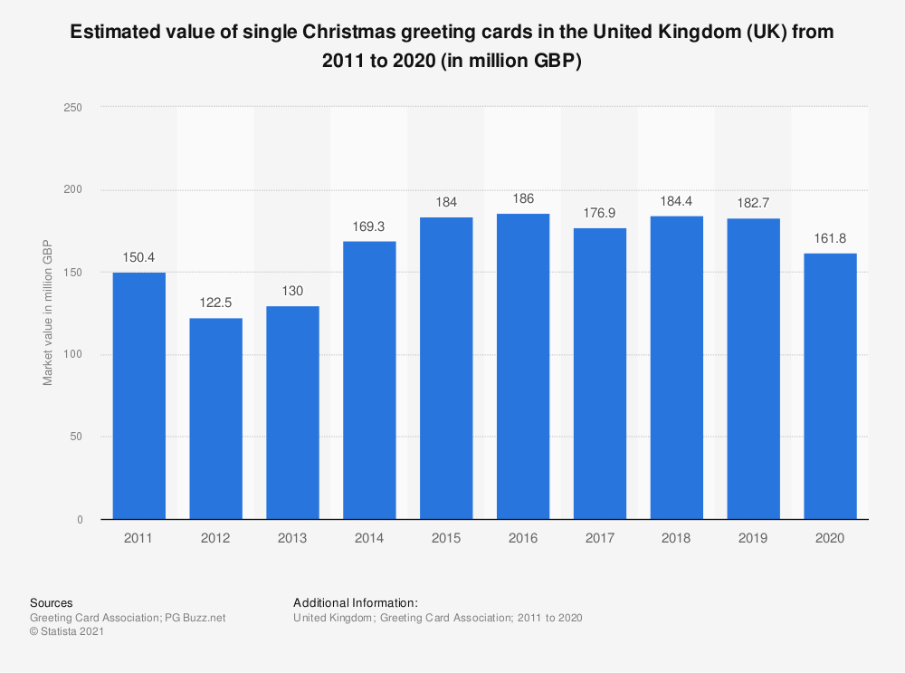 Statistic: Estimated value of single and boxed Christmas greeting cards in the United Kingdom (UK) from 2011 to 2018 (in million GBP) | Statista