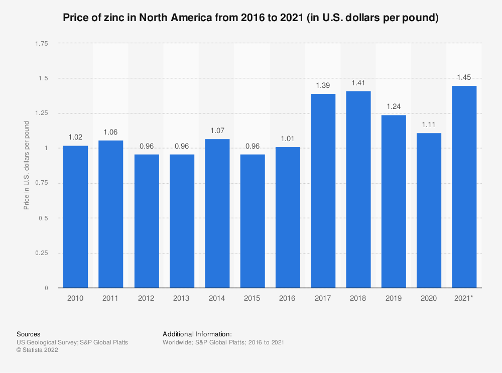 Statistic: North American zinc price from 2016 to 2020 (in U.S. dollars per pound)* | Statista