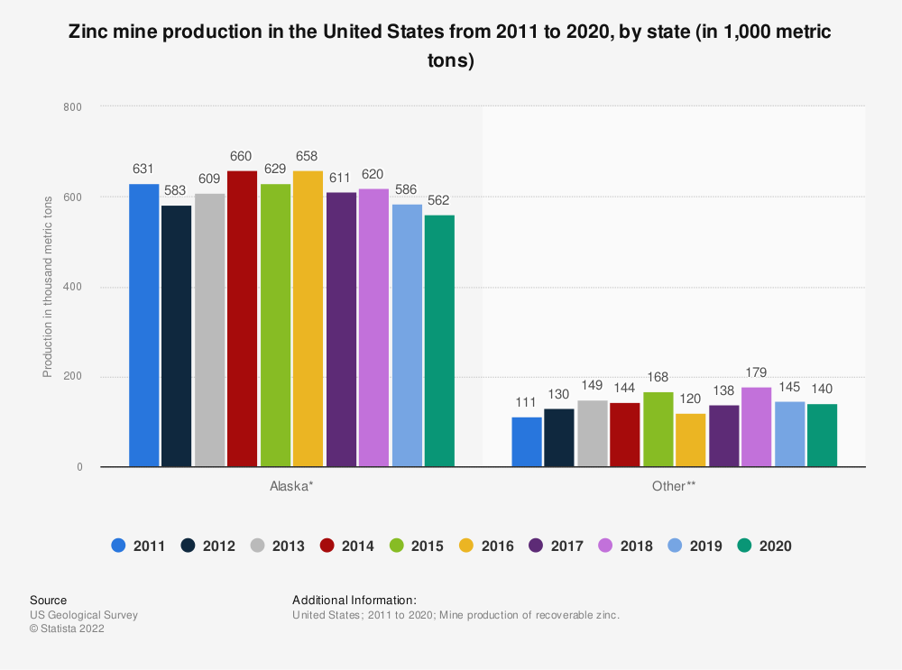 Statistic: Zinc mine production in the United States from 2011 to 2016, by state (in 1,000 metric tons)* | Statista