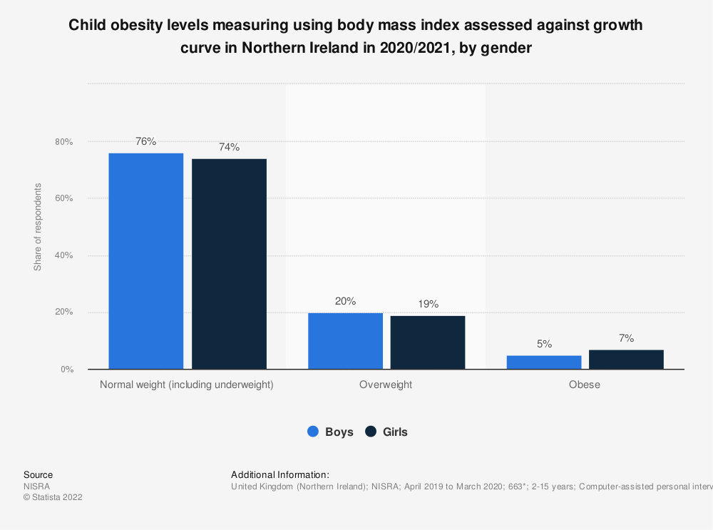 Statistic: Child obesity levels measuring using body mass index assessed against growth curve in Northern Ireland in 2018/2019, by gender | Statista