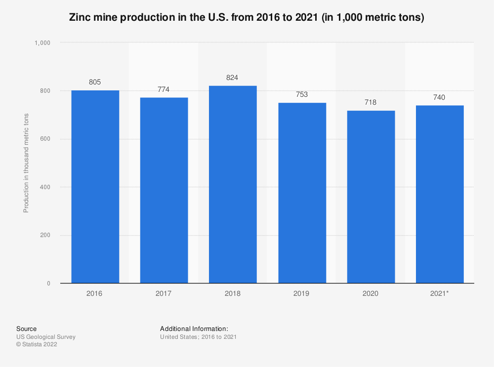 Statistic: Zinc mine production in the U.S. from 2014 to 2018 (in 1,000 metric tons)* | Statista