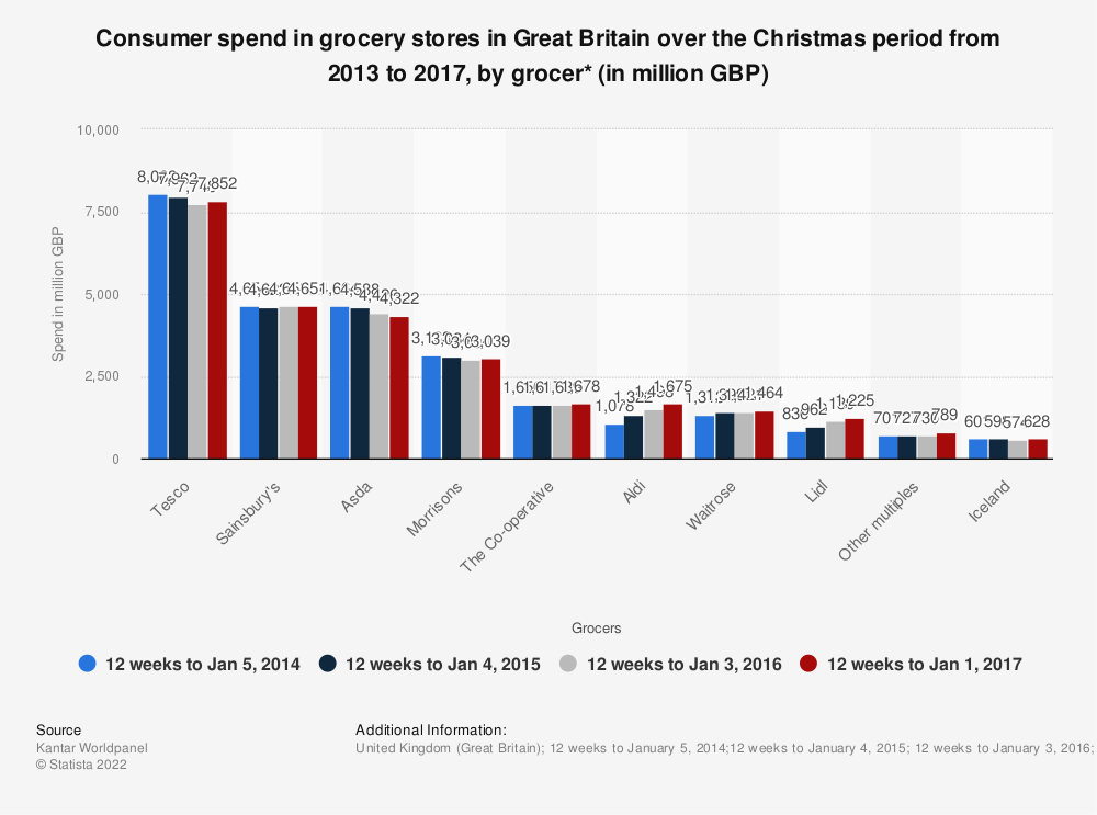 Statistic: Consumer spend in grocery stores in Great Britain over the Christmas period from 2013 to 2017, by grocer* (in million GBP) | Statista